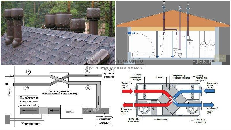 варианты системы вентиляции в каркасном доме