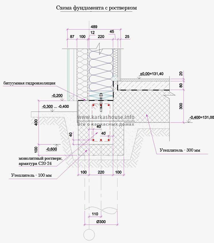 Схема столбчатого фундамента для каркасного дома с ростверком
