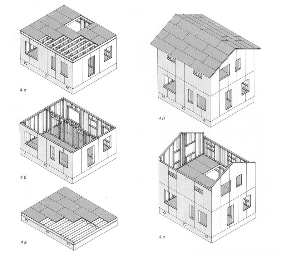 Принцип строительства дома по системе «Платформа»