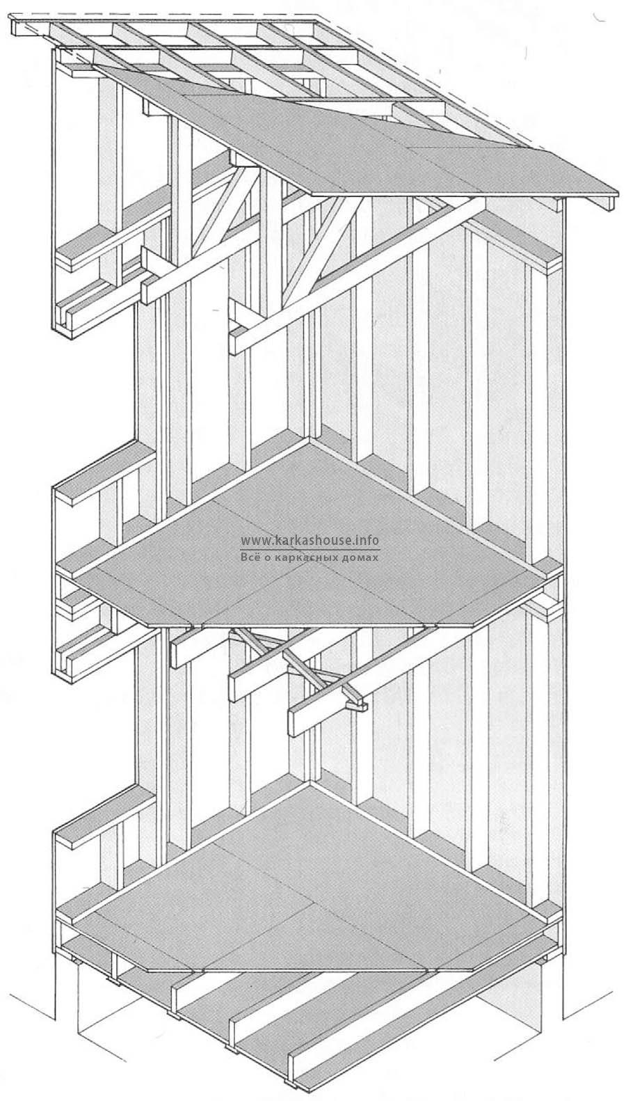конструкция каркасного дома по системе