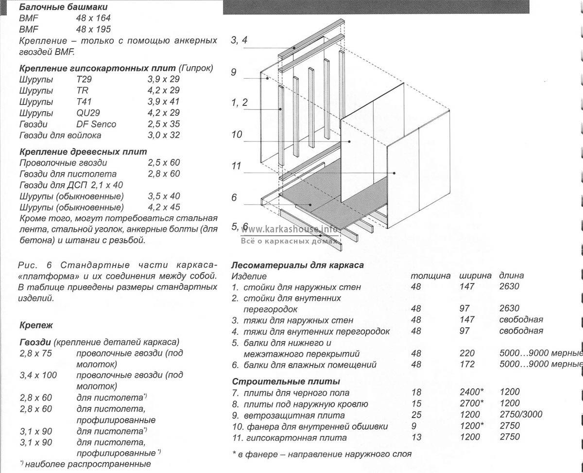 стандартные детали каркаса каркасного дома по системе «Платформа»
