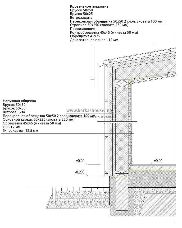 Энергоэффективные стены крыша каркасного дома