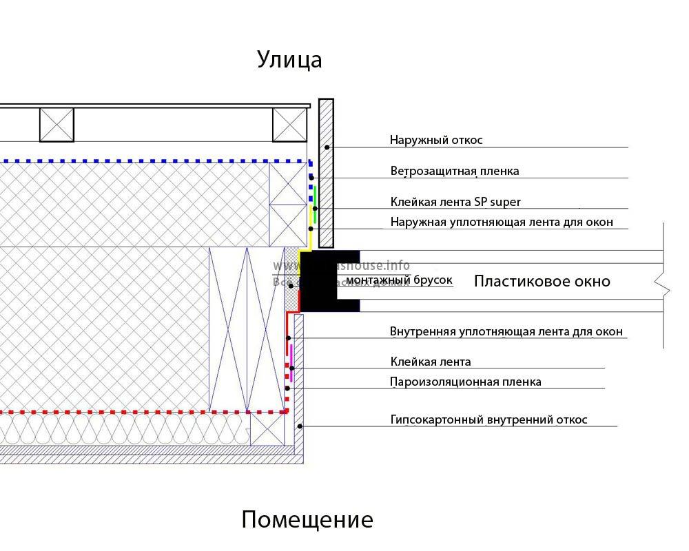 подробная схема установки окон