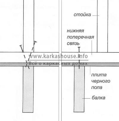 Крепление каркасов стен гвоздями к нижнему или межэтажному перекрытию