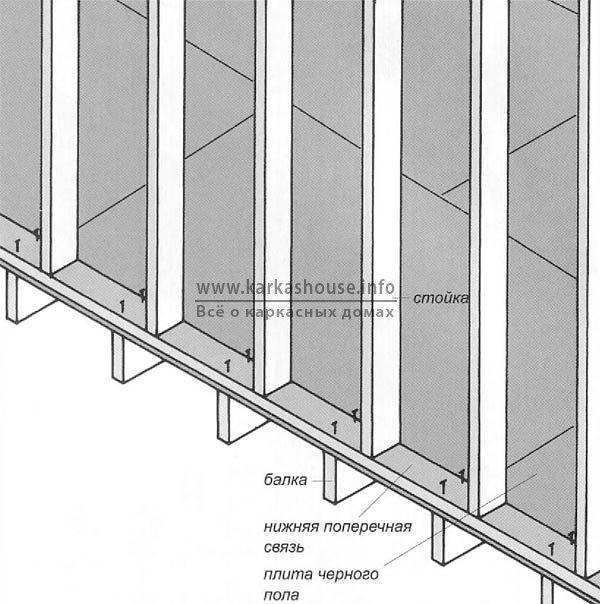 Крепление стен к нижнему или межэтажному перекрытию