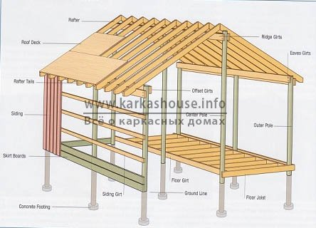 технология строительства каркасного дома с несущими столбами