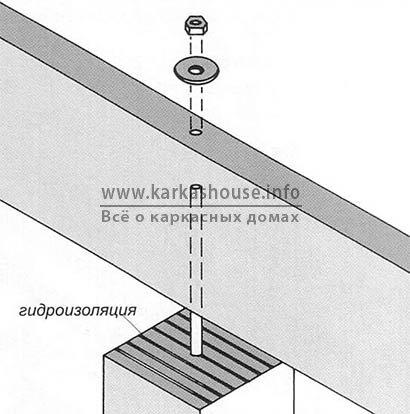 крепление деревянной балки к фундаменту