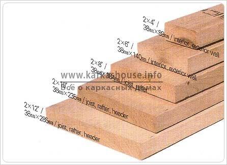 размеры доски для каркасного дома