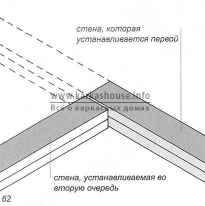 Каркасная деревянная стена