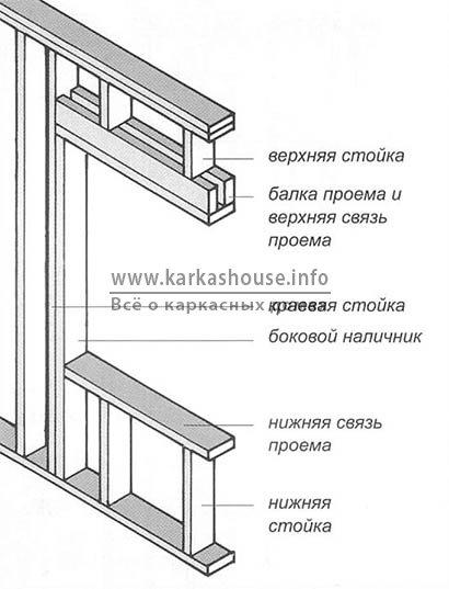 Название частей коробки дверных проемов