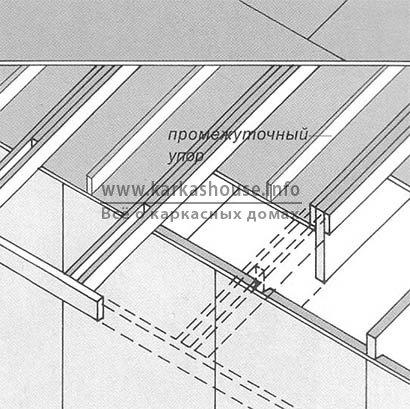 Монтаж карнизных свесов крыши
