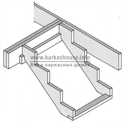 Инструкция по сборке лестницы