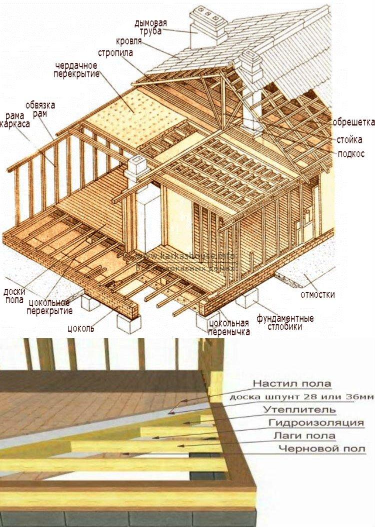 Как построить дом своими руками пошаговая инструкция с фото