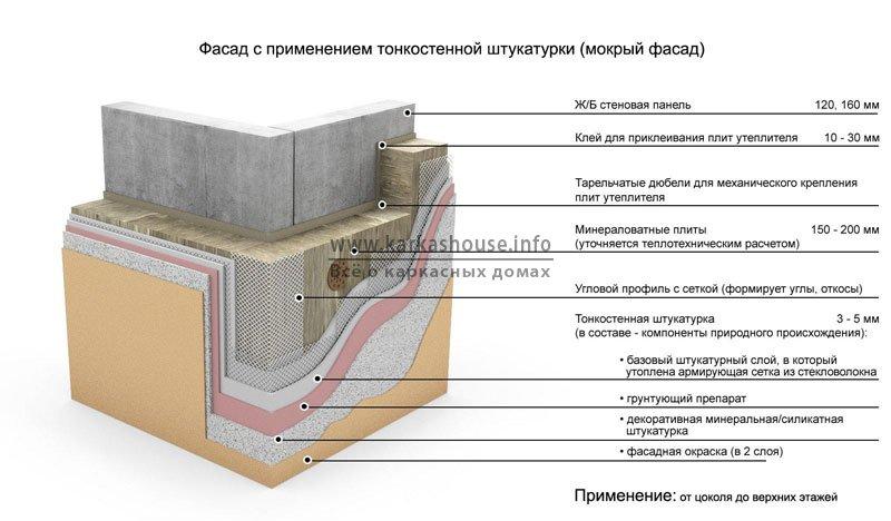 Тонкослойное утепление фасада