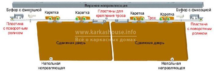 Система синхронного открывания раздвижных дверей
