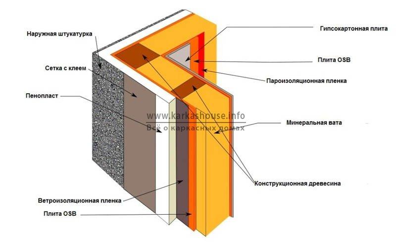 схема утепления каркасного дома пеноплексом