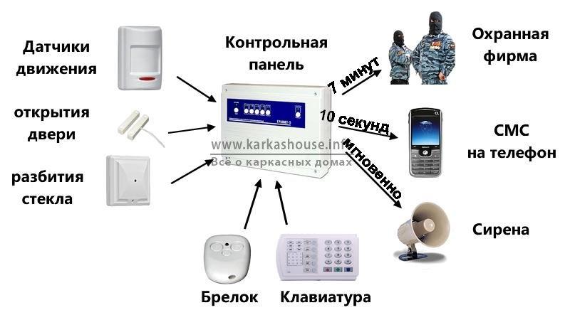 Схема работы современной охранной системы