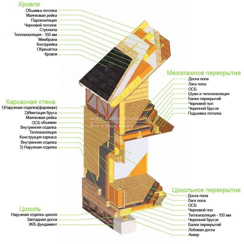 основные конструкционные элементы каркасного дома